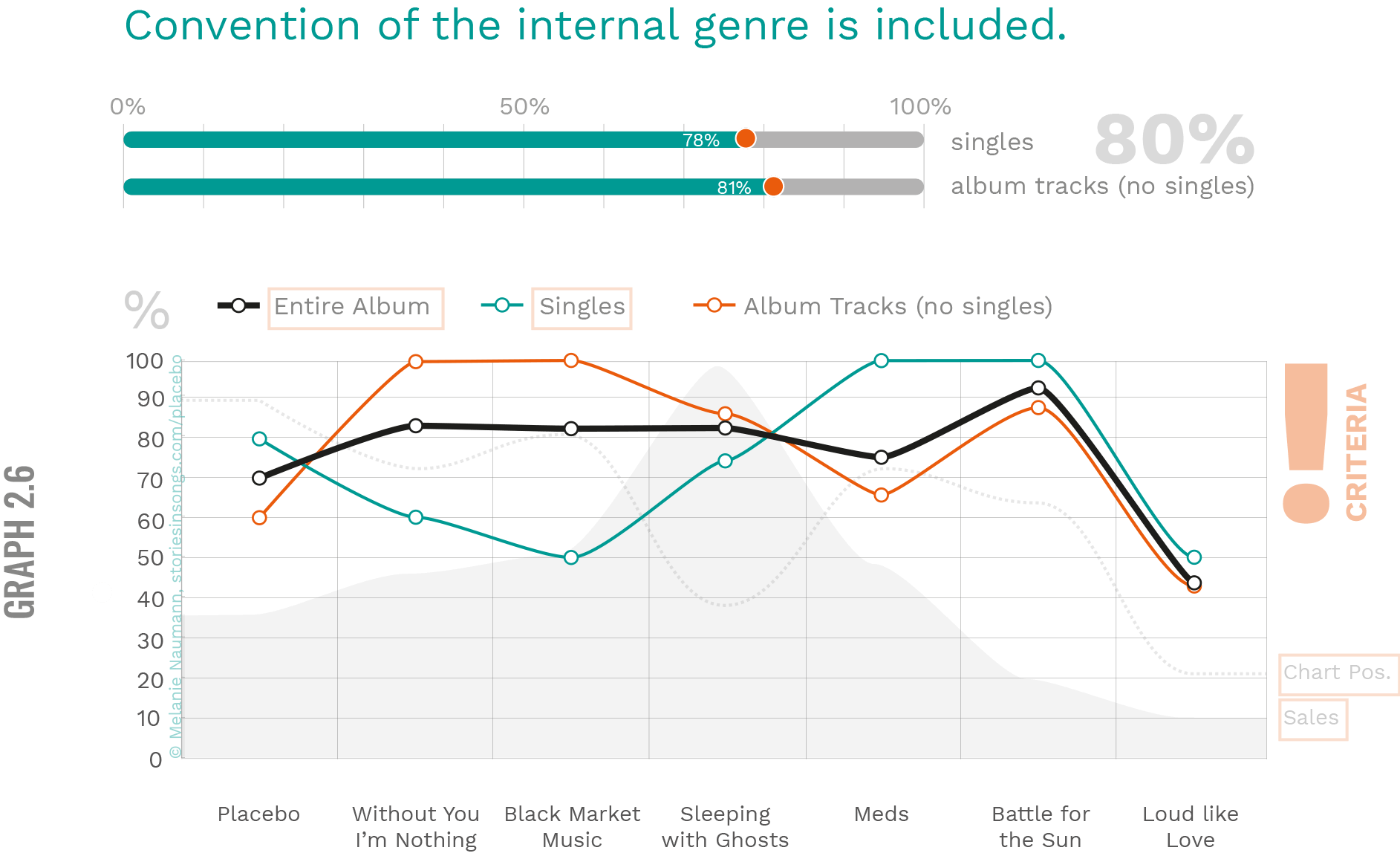 Placebo Infographic Internal Genre