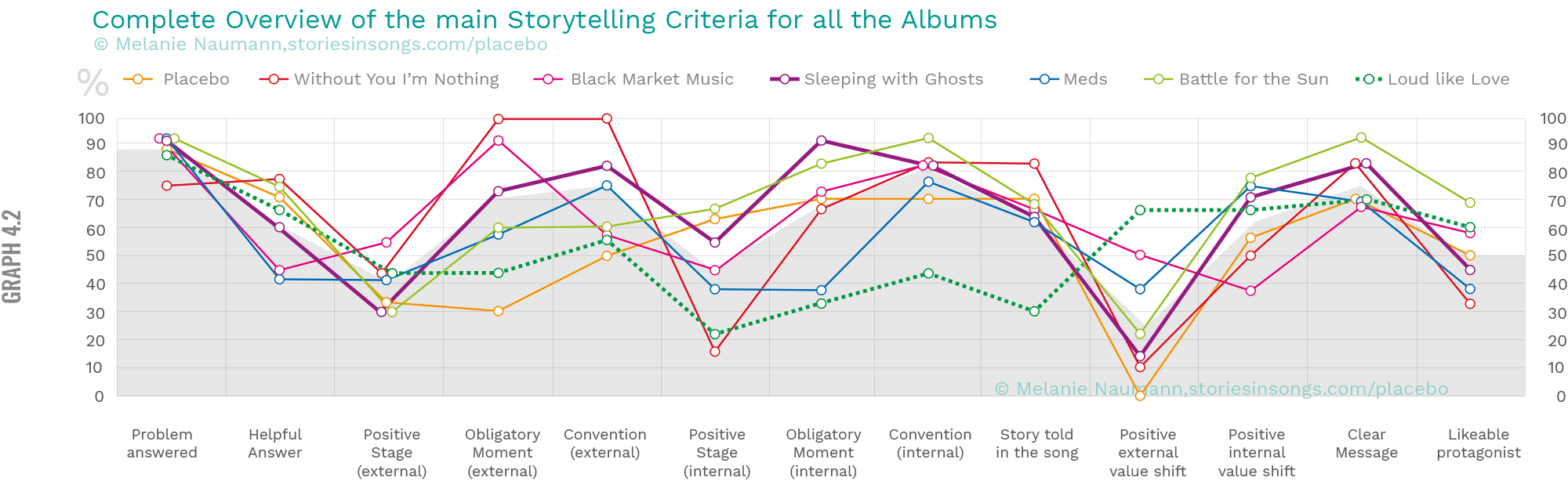 Placebo Infographic final albums average for each criterion