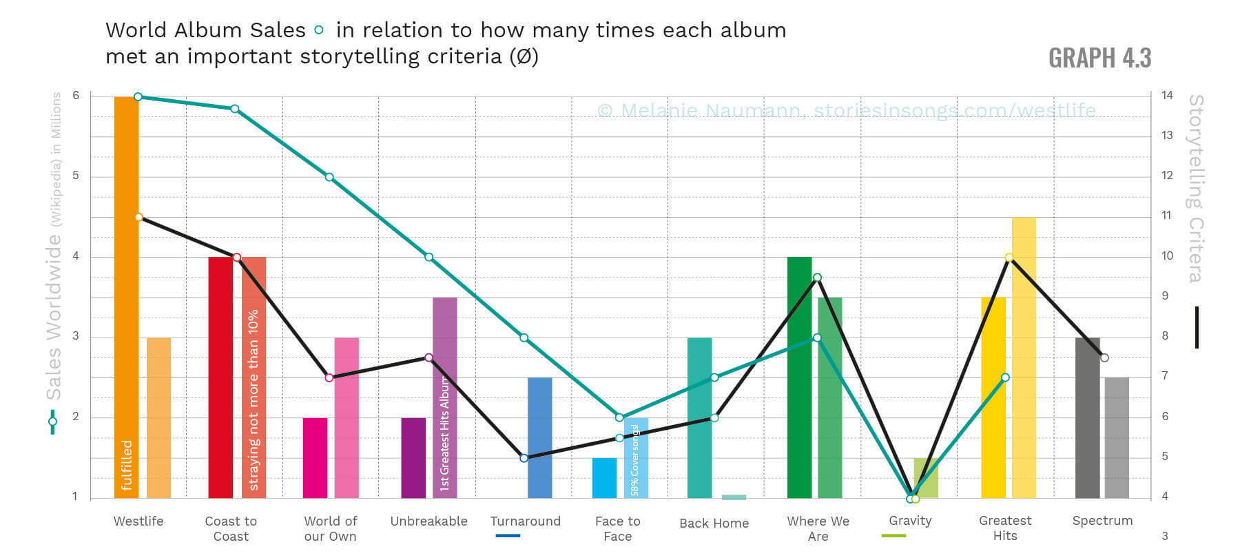Westlife Albums and expectations of fans